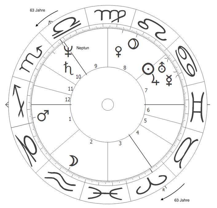 Horoskop von Angela Merkel, Neptun-Auslösug