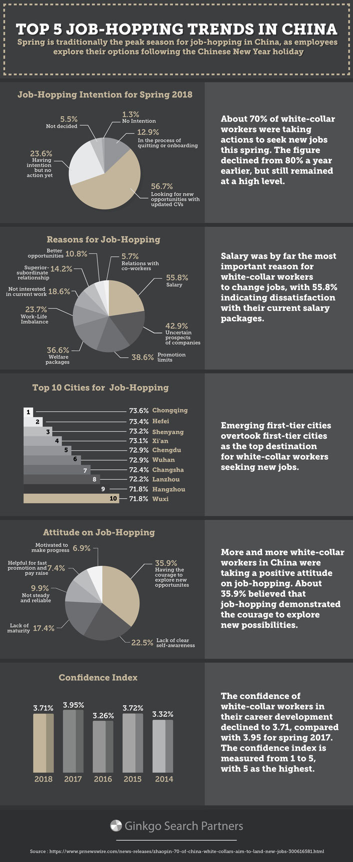 Top 5 Job-Hopping Trends in China