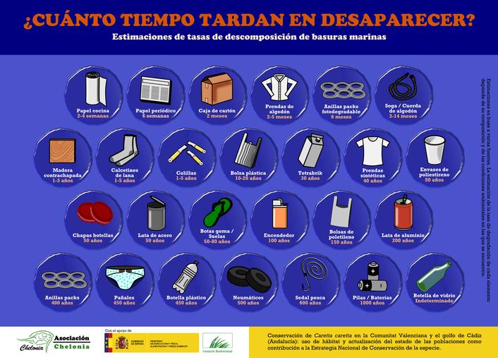 Infografía Tiempo de degradación de Basuras marinas
