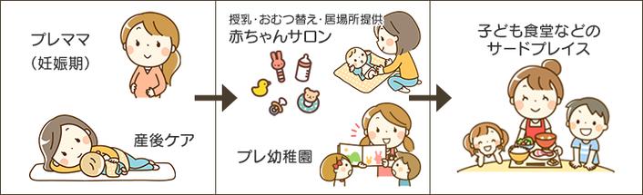 プレママ期、産後ケア、赤ちゃんサロン、プレ幼稚園、子ども食堂