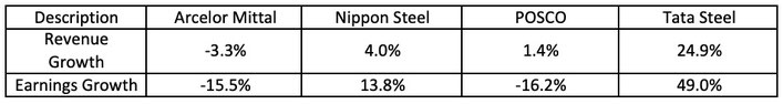 Ebit margin stock performance