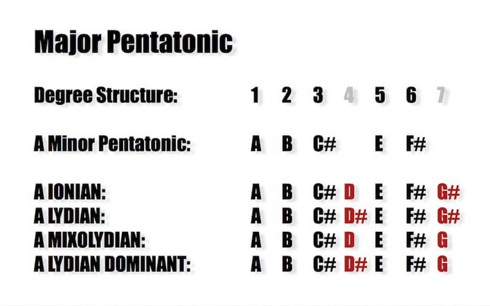 MAJOR Pentatonic Substitutions for Modes
