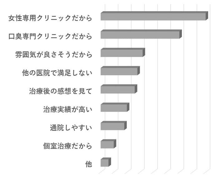 画像:当院を選んだ理由のアンケート集計のグラフです。