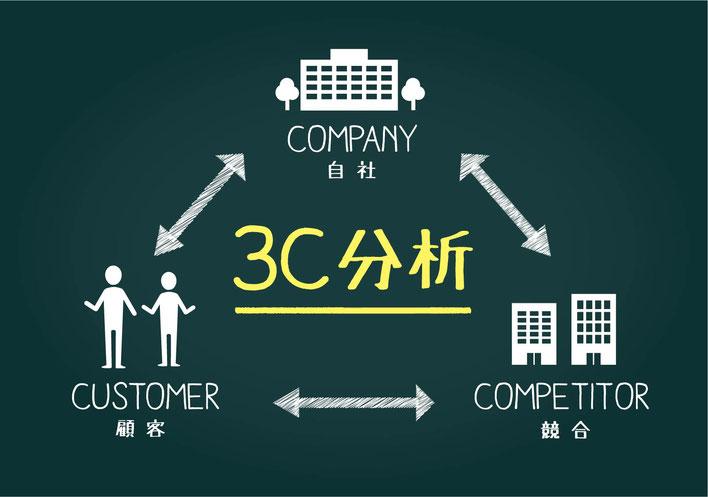中小企業における3C分析(自社・顧客・競合)のイメージ