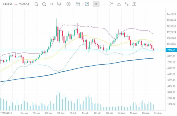 Bitcoin als Tageschart im Rahmen Trading Tipps