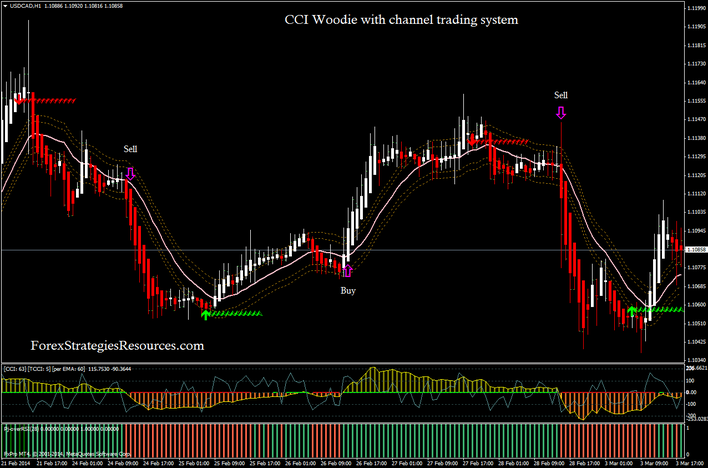 In the picture CCI Woodie with channel trading system
