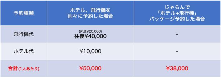 じゃらん「年末年始の旅行パッケージ」料金比較