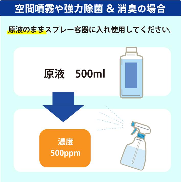 空間噴霧や強力除菌・消臭の場合は原液のまま使用