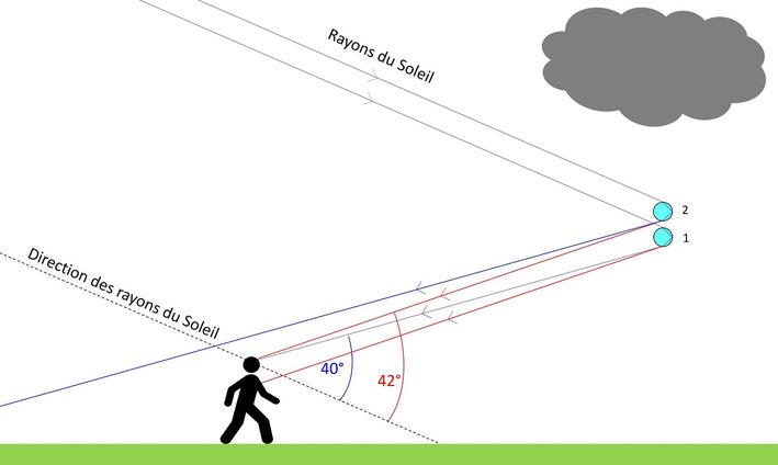Schéma montrant la formation d'un arc-en-ciel dans l'oeil d'un obserateur