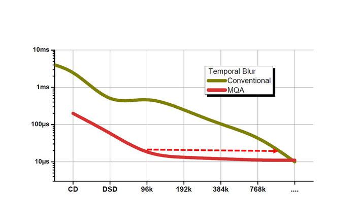 縦軸は、時間軸のリンギングノイズの長さを表す。人間は数マイクロ秒まで感知可能とされる。
