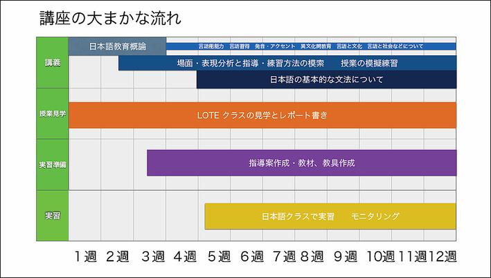 La Lingua Language School - 420時間日本語教師養成講座 スケジュール