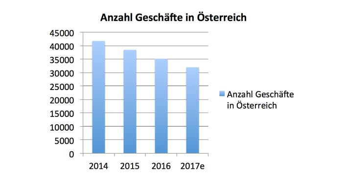 Anzahl Geschäfte in Österreich