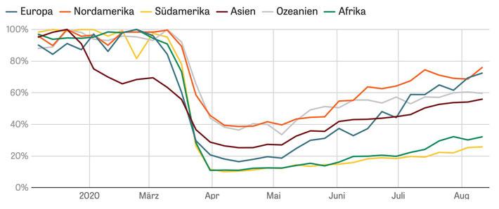 Air traffic and passenger volume corona pandemic