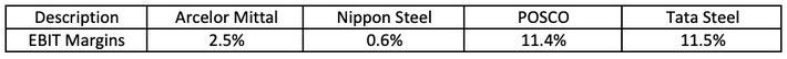 Ebit margin stocks example