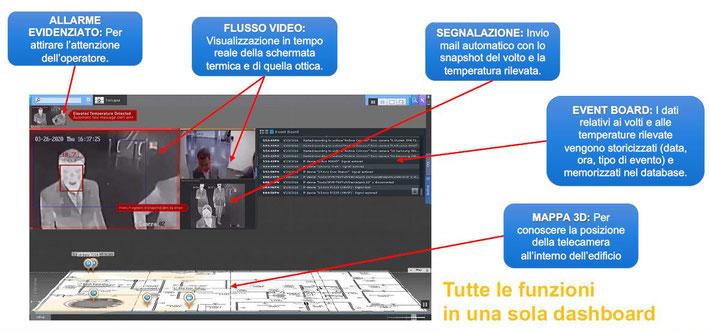 cloud videoanalisi misurazione temperatuira corporea
