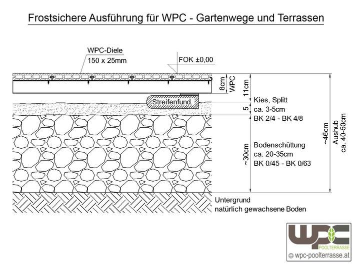 WPC Alu Unterkonstruktion auf Streifenfundament - Punktfundament Kies Schotterbett Unterbau frostfrei