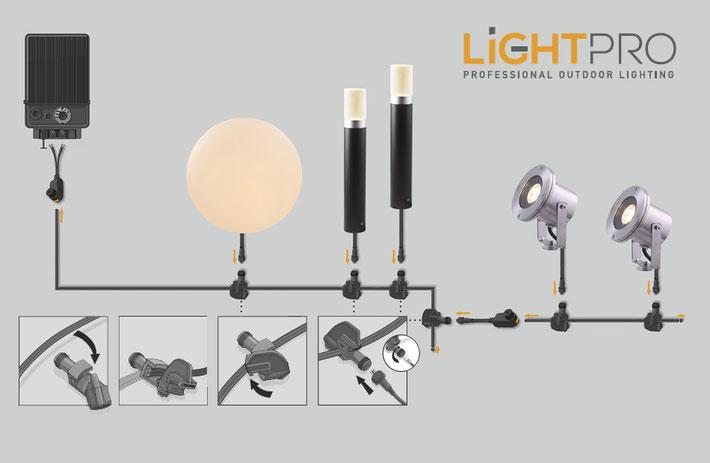 System Beschreibung Techmar Garden Lights LightPro WPC-POOLTERRASSE