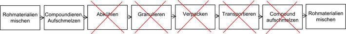 Exipnos DCIM-Technologie - Eingesparte Prozess-Schritte sorgen für Effizienz. Grafik © Exipnos