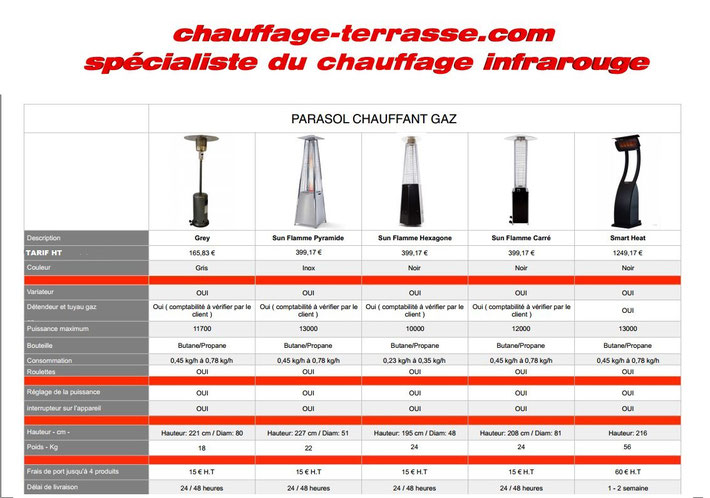 Parasols chauffants GAZ par Chauffage-terrasse.com
