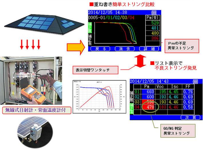 太陽光発電ivカーブトレーサ