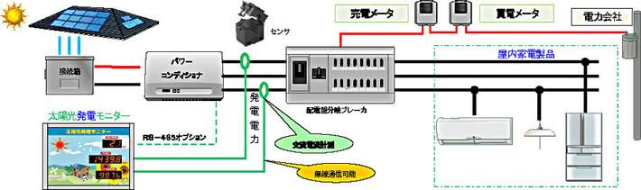 単相3線接続について