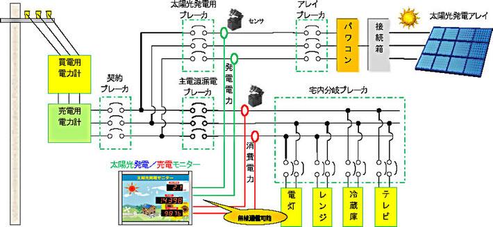 系統連結接続について
