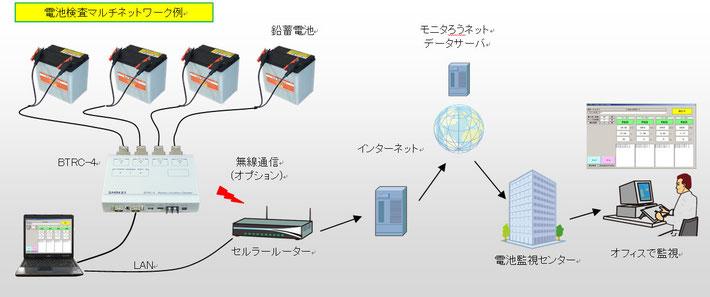 無線通信機能と温度センサー搭載