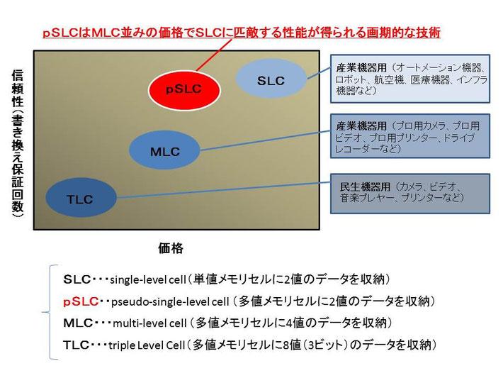 工業用SDカード・産業用SDカードならUDinfo | 最新技術(pSLC)の価格性能比イメージ