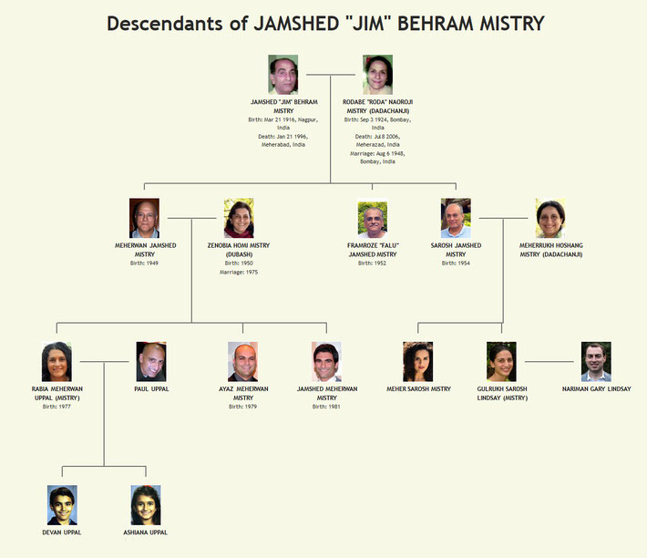 Mistry Family Tree. Chart was compiled  by Anthony Zois