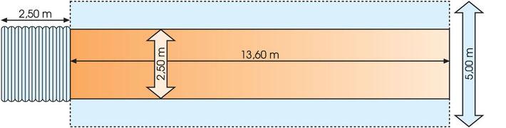 Für einen Maschinentransport kann ein Fahrzeug bis zu einer Breite von 5,00 Metern verbreitert werden. Die Längenangabe ist 13,60 Meter und das Bild ist ein Schema.