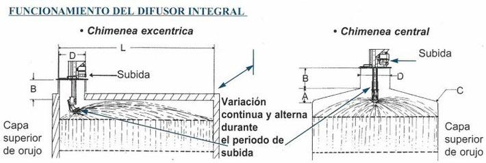 Esquema del difusor integral