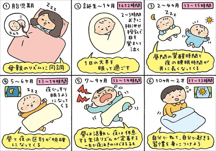 胎児期から乳幼児期にかけての睡眠についてのイラスト