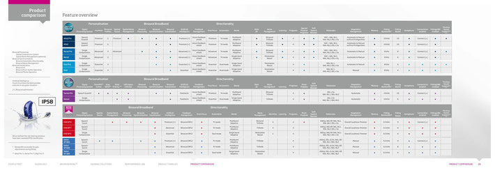 Oticon Hearing Aids Comparison Chart