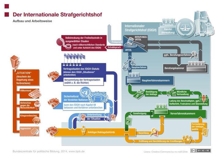 Struktur des ISTGH (Den Haag); Quelle bpp
