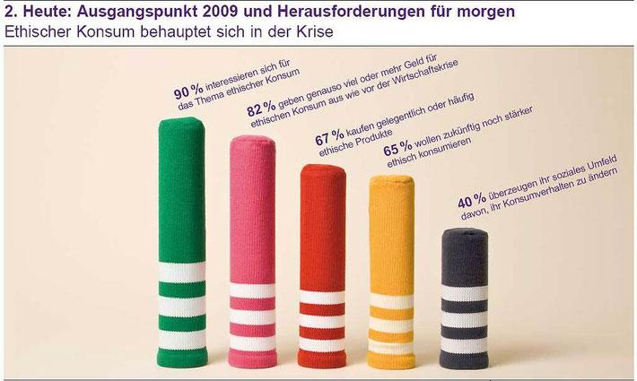 ethischer Konsum? Quelle:http://pro-gsiberger.blogspot.com/2009/09/ethischer-konsum-trotzt-der.html