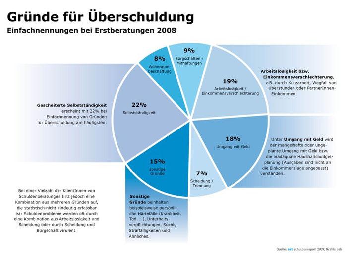 Gründe für Überschuldung; Quelle:http://www.redakteur.cc/tag/grunde-fur-uberschuldung/