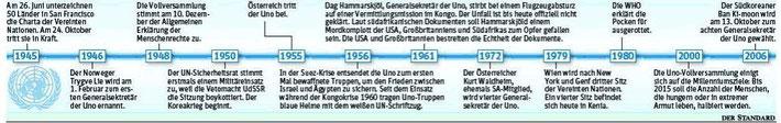 """Timeline UNO (Quelle: """"Der Standard"""")"""