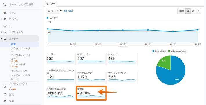 ※サイトの性質にもよりますが、70より大きい数字になっている場合は要注意です。