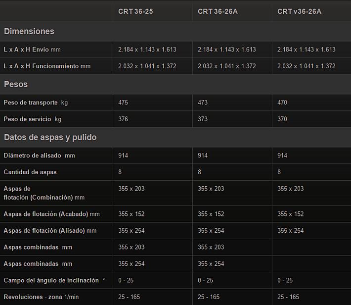 Allanadora doble para concreto CRT-36 Wacker Neuson datos