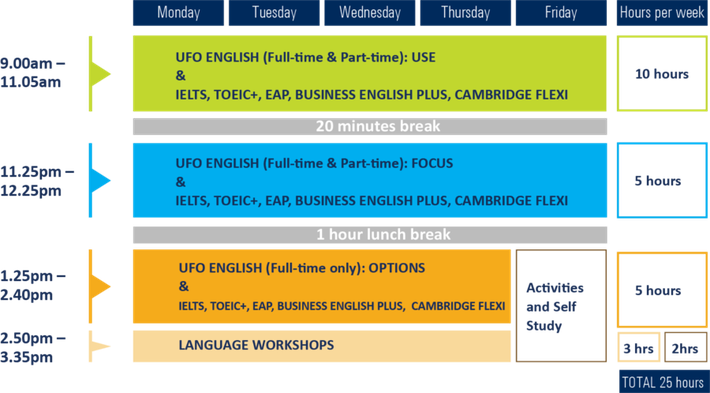 Langports Timetable