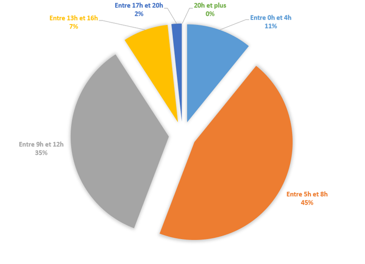 nombre d'heures d'entrainement_triathlete 25-39 ans