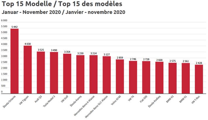 Top 15 Fahrzeugmodelle der Schweiz