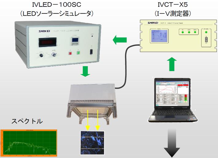 測定システム構成例