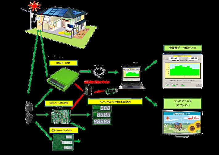 発電量モニターユニットの解説