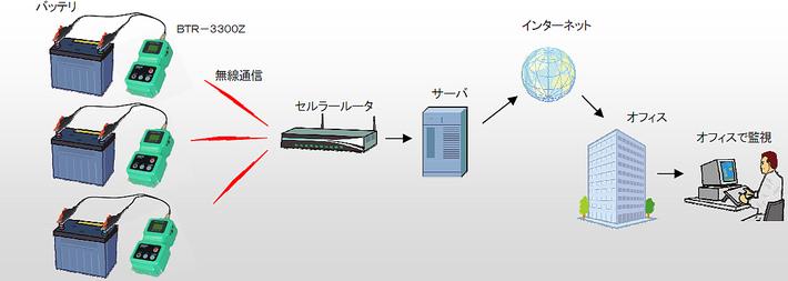 無線通信機能つきバッテリーテスタ
