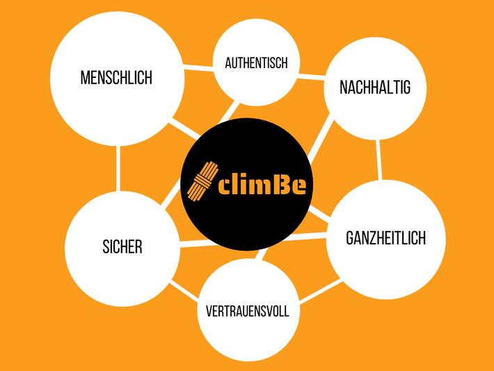 Klettercoaching München - unsere Werte