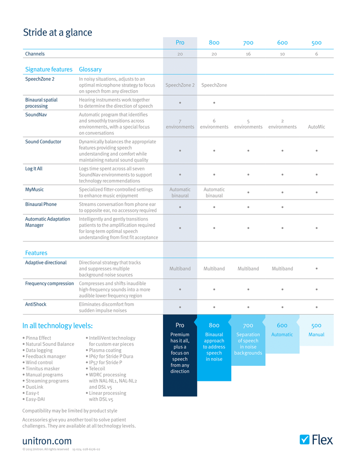 Unitron Stride North Comparison Table