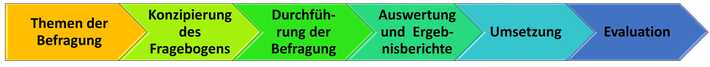 Prozess einer Mitarbeiterbefragung