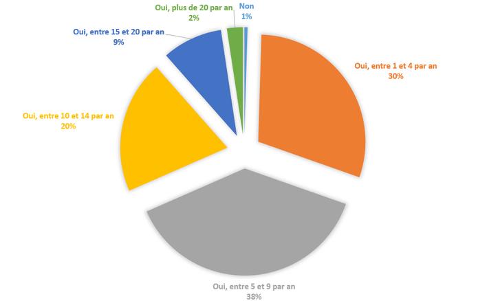 nombre de compétitions par an_triathlete 25-39 ans