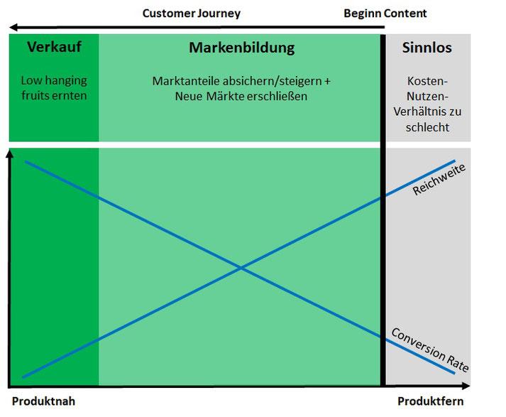 Content-Strategie: Beginn der Customer Journey definieren